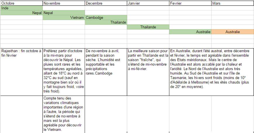 preparer-tour-du-monde-saison-ideale-par-pays